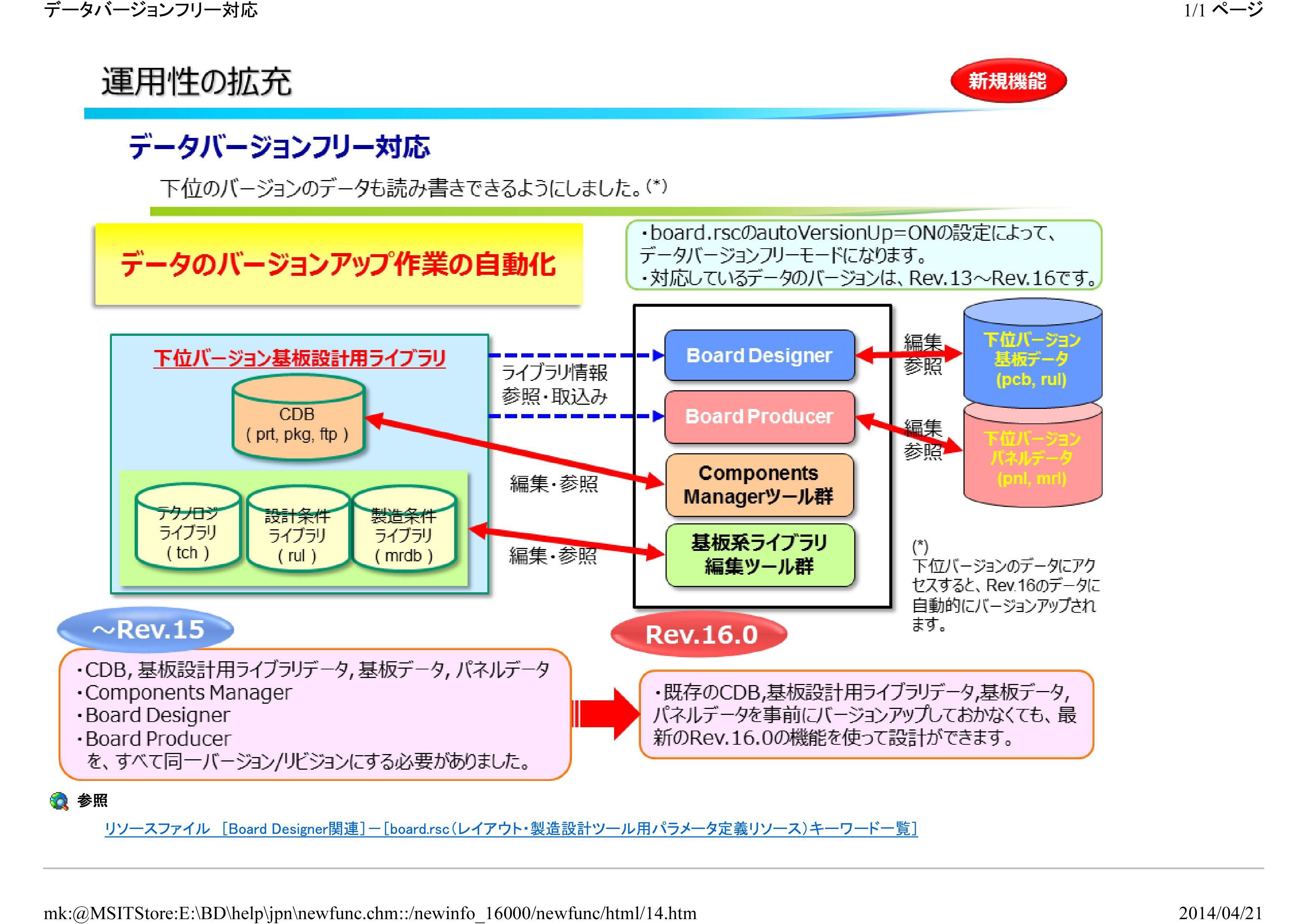 BoardDesigner Rev16新機能 「データバージョンフリー対応」について調べてみた